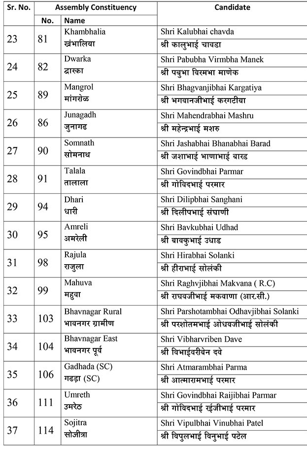 Assembly election Gurat: BJP Candidate First List