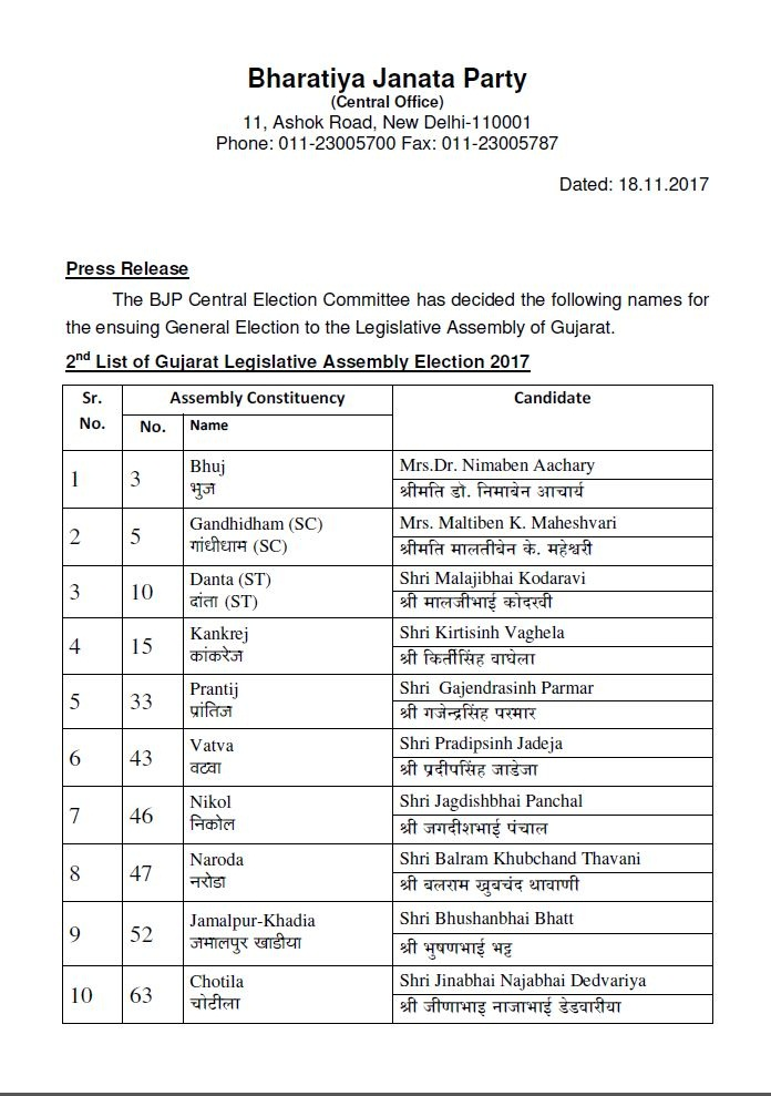 BJP candidate Secound List