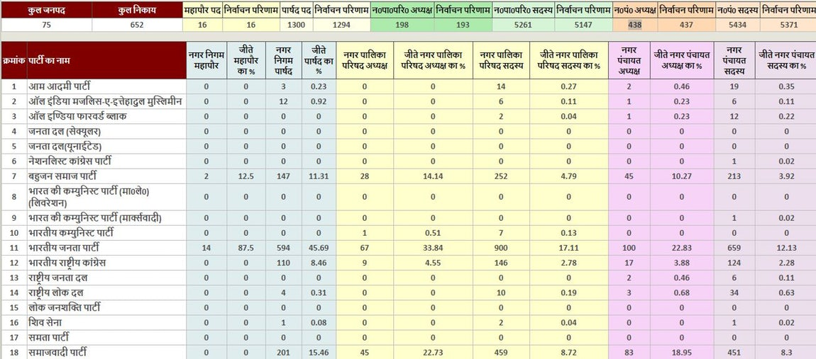 UP NAgar NIkay Chunav 2017 result